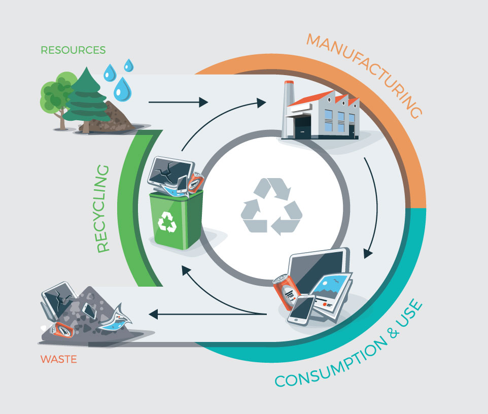 A Flexible Path to a Circular Economy